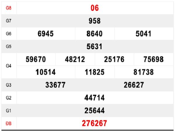 Phân tích kết quả soi cầu bạc liêu ngay 21/05 chắc trúng