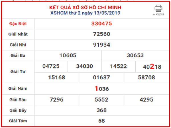 Phân tích thống kê soi cầu xổ số Hồ Chí Minh ngày 09/05 chính xác