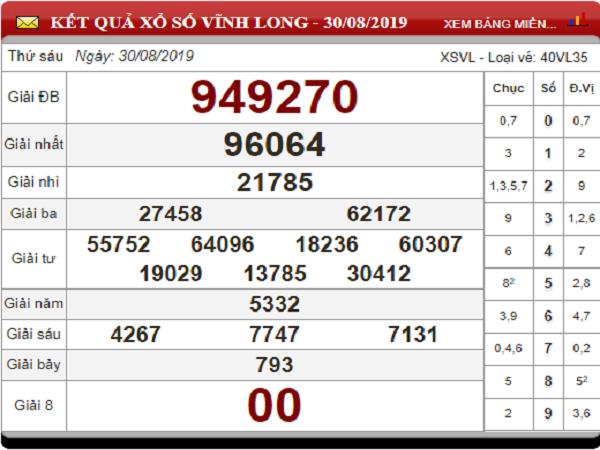 Phân tích kết quả xổ số Vĩnh Long ngày 06/09 chuẩn xác 99,9%