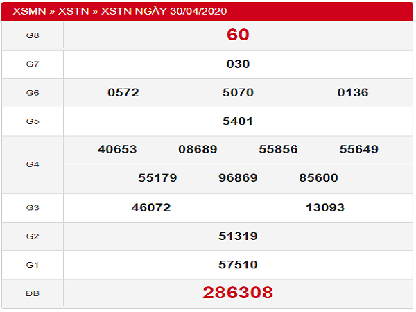 Phân tích KQXSTN xổ số tây ninh ngày 07/05 tỷ lệ trúng cao