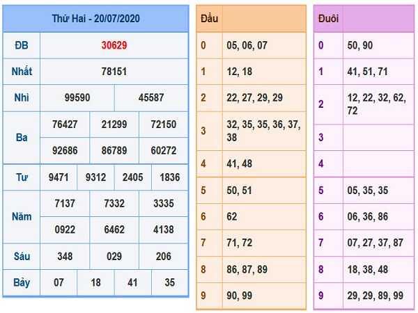 Phân tích KQXSMB- xổ số miền bắc ngày 21/07 chuẩn xác