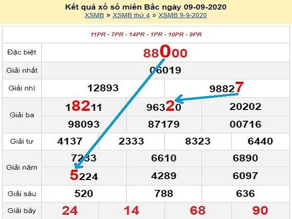 Thống kê KQXSMB ngày 09/10/2020- xổ số miền bắc thứ 6