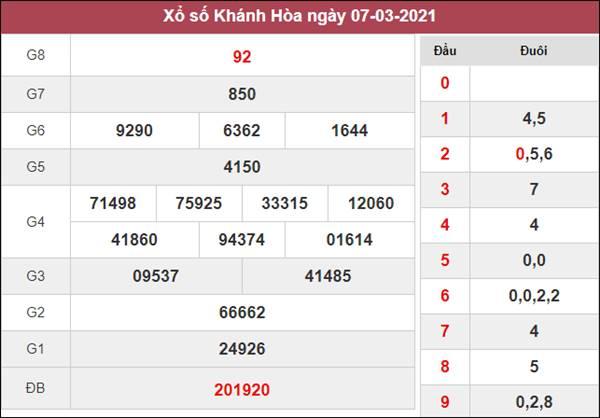 Dự đoán XSKH 10/3/2021 thứ 4 với những cặp lô đẹp nhất