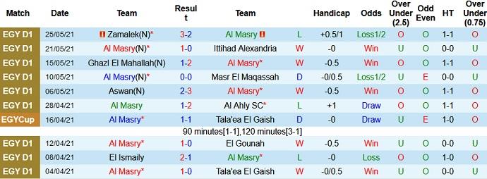 Dự đoán kèo Al Masry vs Wadi Degla