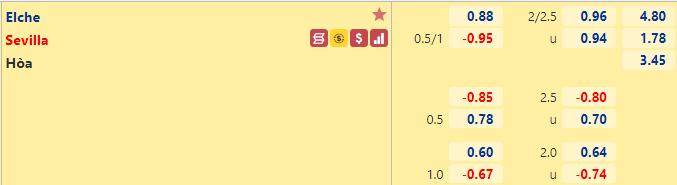 Tỷ lệ kèo bóng đá giữa Elche vs Sevilla